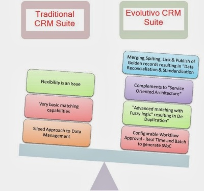 Traditional CRM Suite, Evolutivo CRM Suite