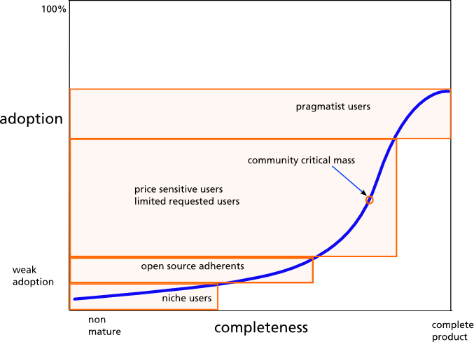 opensourcecommunity