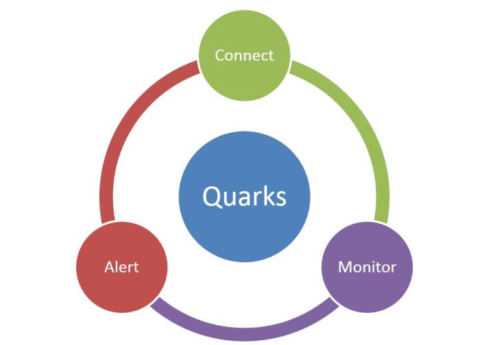 Quarks, tecnologia di IBM, Open Source, Connect, Monitor, Alert
