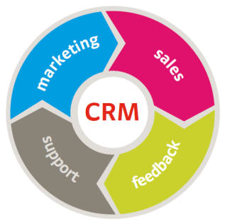 marketing, sales, support, feedback, crm italia