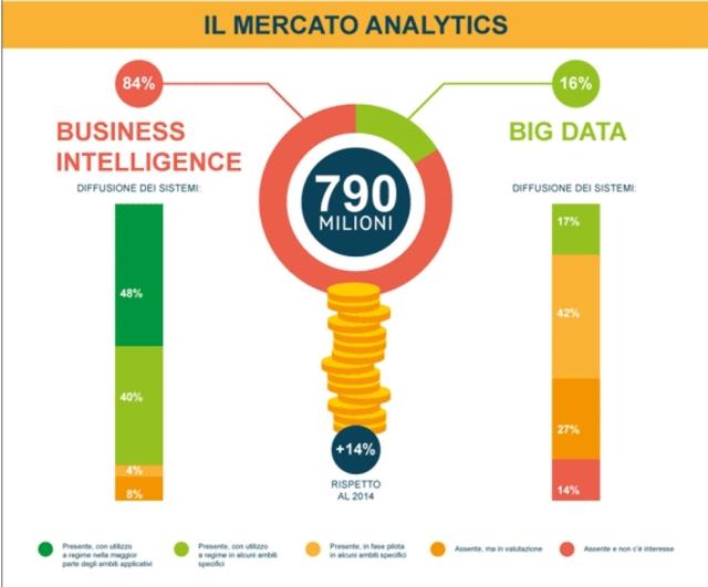 Big data, business intelligence, analytics